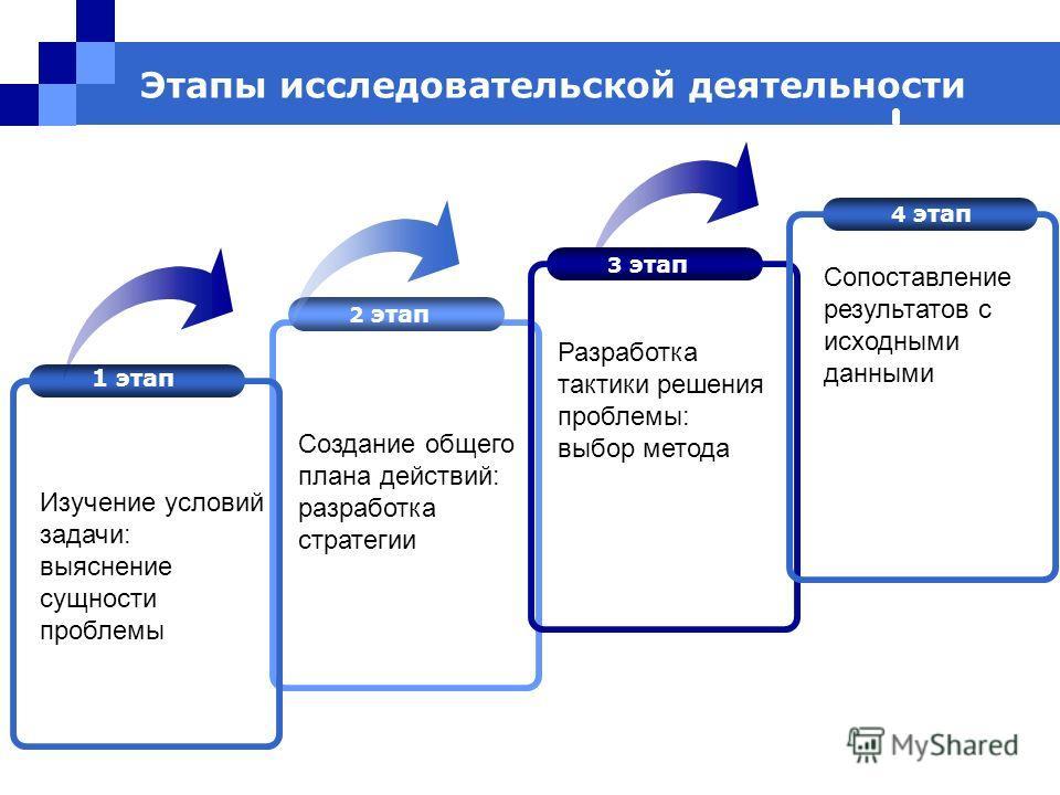 Этапы исследовательской деятельности 2 этап 3 этап 4 этап Сопоставление результатов с исходными данными Создание общего плана действий: разработка стратегии 1 этап Изучение условий задачи: выяснение сущности проблемы Разработка тактики решения пробле