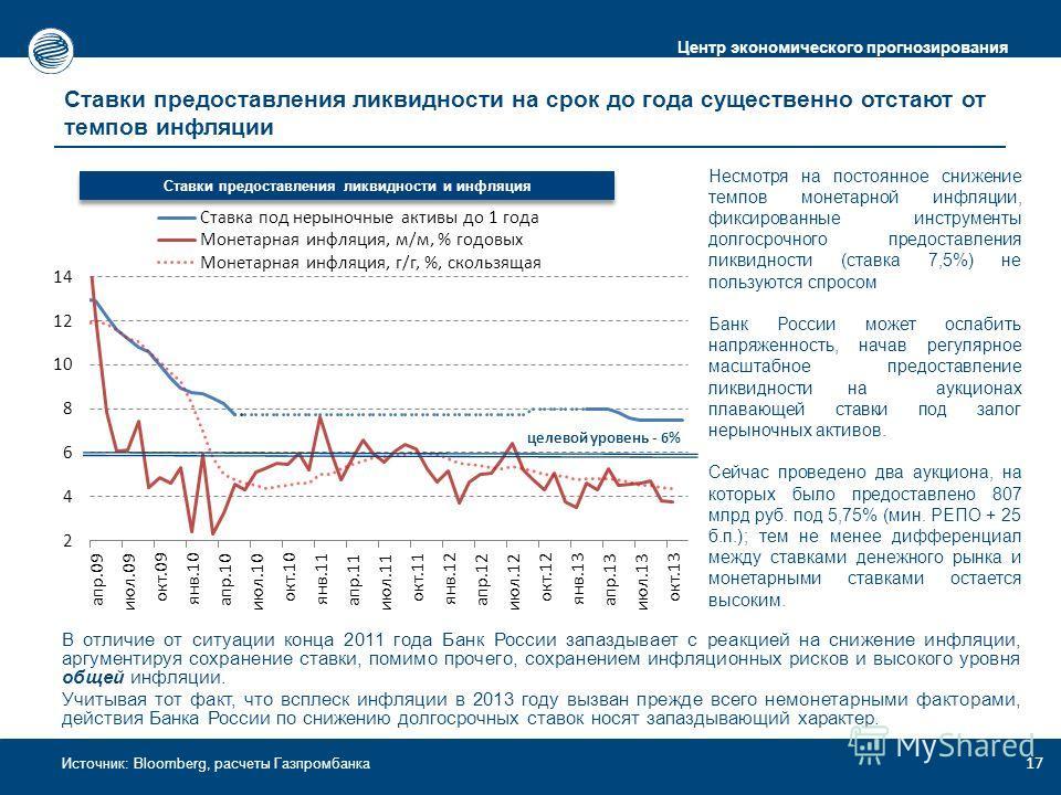 Центр экономического прогнозирования Источник: Bloomberg, расчеты Газпромбанка Ставки предоставления ликвидности на срок до года существенно отстают от темпов инфляции 17 Ставки предоставления ликвидности и инфляция целевой уровень - 6% В отличие от