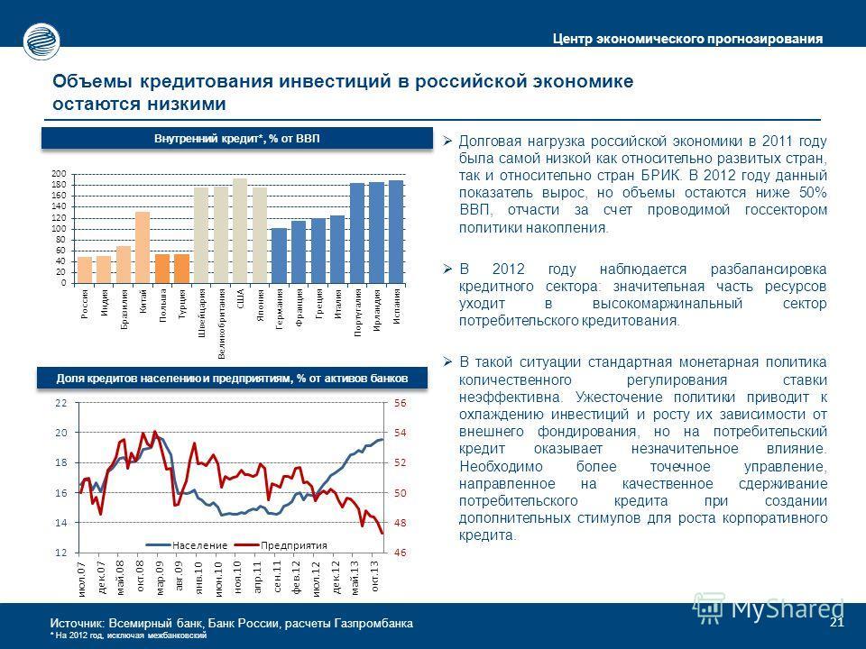 Центр экономического прогнозирования Источник: Всемирный банк, Банк России, расчеты Газпромбанка * На 2012 год, исключая межбанковский Объемы кредитования инвестиций в российской экономике остаются низкими Внутренний кредит*, % от ВВП Долговая нагруз