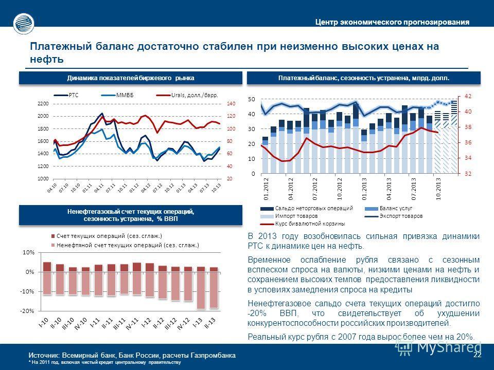 Центр экономического прогнозирования Источник: Всемирный банк, Банк России, расчеты Газпромбанка * На 2011 год, включая чистый кредит центральному правительству Платежный баланс достаточно стабилен при неизменно высоких ценах на нефть Платежный балан
