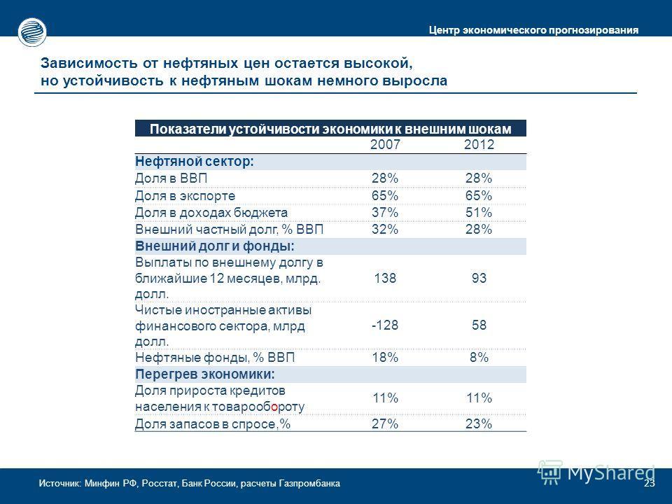 Центр экономического прогнозирования Источник: Минфин РФ, Росстат, Банк России, расчеты Газпромбанка Зависимость от нефтяных цен остается высокой, но устойчивость к нефтяным шокам немного выросла 23 Показатели устойчивости экономики к внешним шокам 2