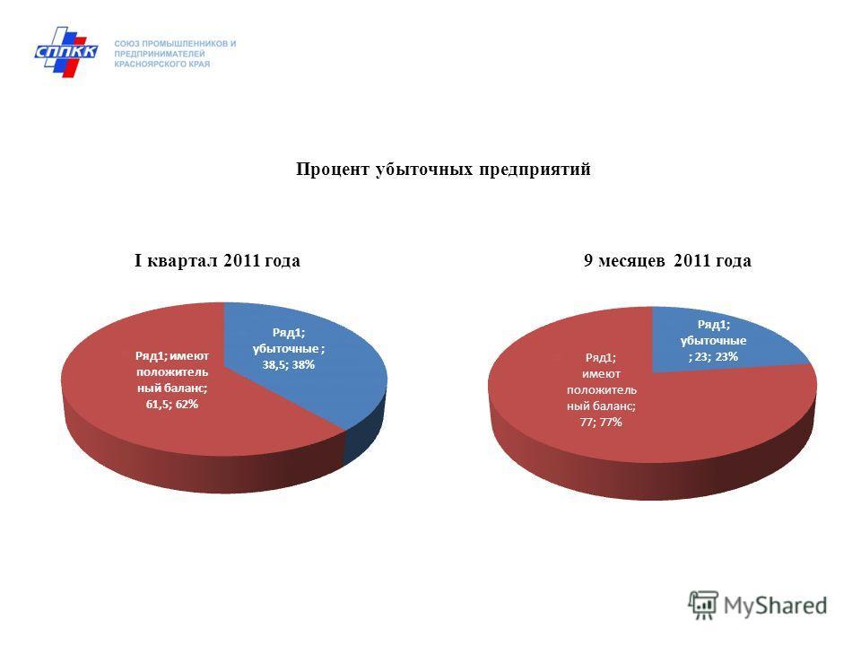 Процент убыточных предприятий I квартал 2011 года 9 месяцев 2011 года