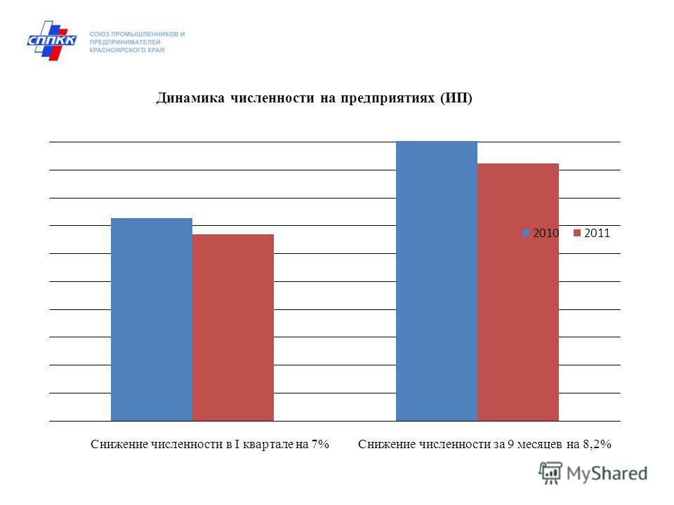 Снижение численности в I квартале на 7% Снижение численности за 9 месяцев на 8,2% Динамика численности на предприятиях (ИП)