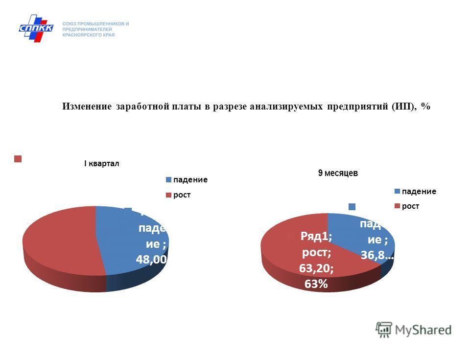 Изменение заработной платы в разрезе анализируемых предприятий (ИП), %