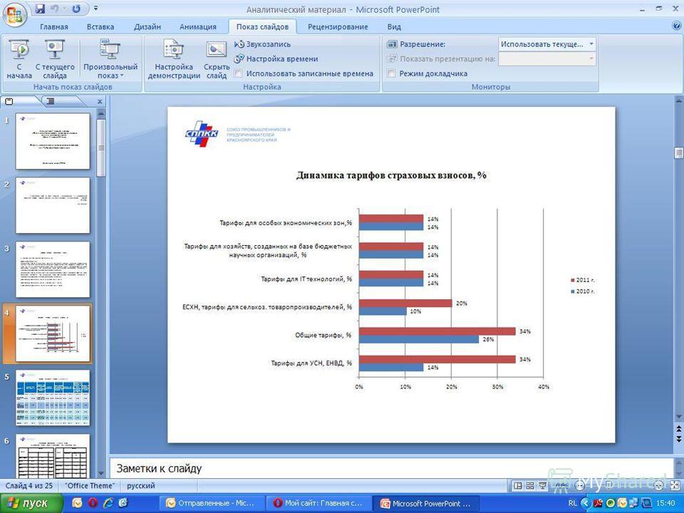 Динамика тарифов страховых взносов, %