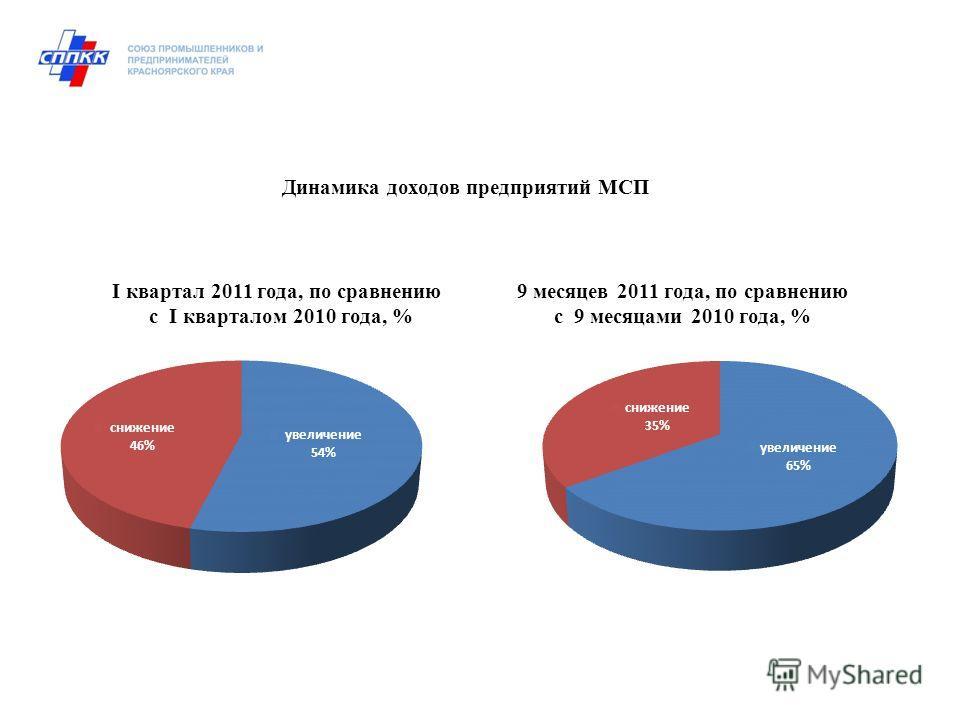 I квартал 2011 года, по сравнению 9 месяцев 2011 года, по сравнению с I кварталом 2010 года, % с 9 месяцами 2010 года, % Динамика доходов предприятий МСП