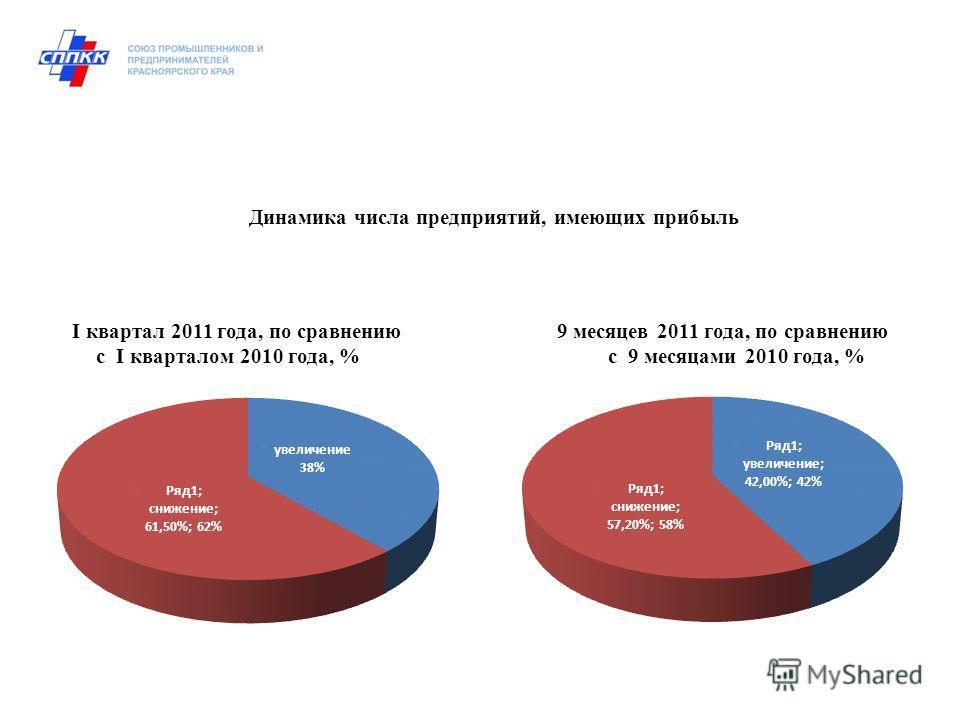 I квартал 2011 года, по сравнению 9 месяцев 2011 года, по сравнению с I кварталом 2010 года, % с 9 месяцами 2010 года, % Динамика числа предприятий, имеющих прибыль