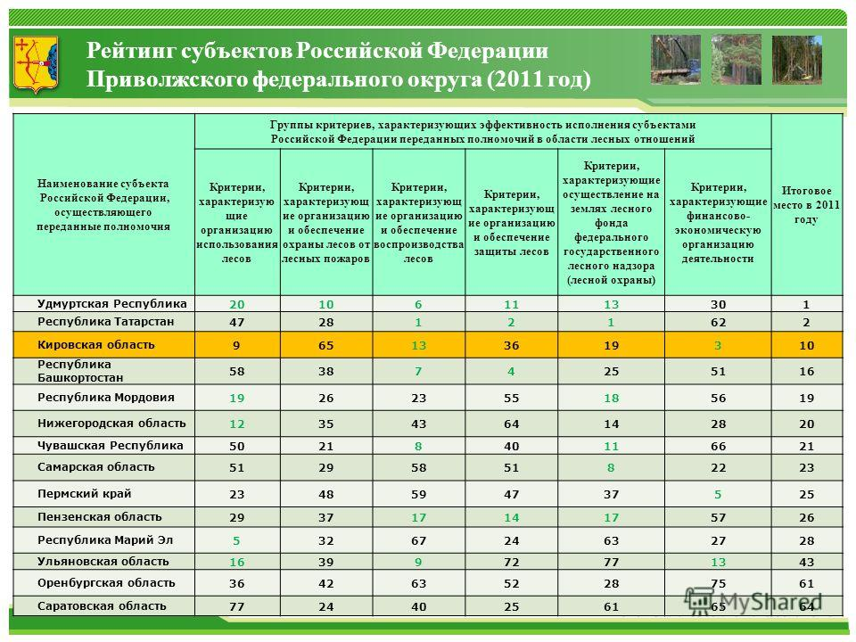 Наименование субъекта Российской Федерации, осуществляющего переданные полномочия Группы критериев, характеризующих эффективность исполнения субъектами Российской Федерации переданных полномочий в области лесных отношений Итоговое место в 2011 году К
