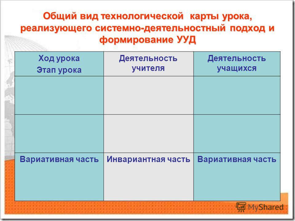 Общий вид технологической карты урока, реализующего системно-деятельностный подход и формирование УУД Ход урока Этап урока Деятельность учителя Деятельность учащихся Вариативная частьИнвариантная частьВариативная часть