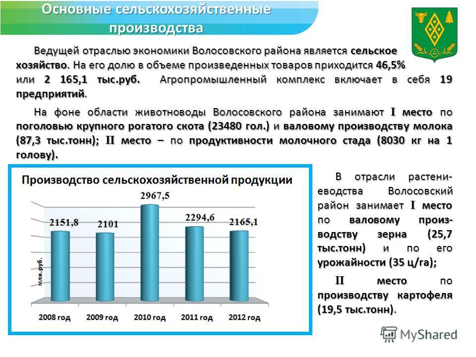 Основные сельскохозяйственные производства Ведущей отраслью экономики Волосовского района является сельское хозяйство. На его долю в объеме произведенных товаров приходится 46,5% или 2 165,1 тыс.руб. Агропромышленный комплекс включает в себя 19 предп