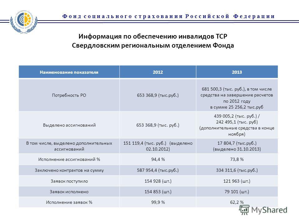 Наименование показателя20122013 Потребность РО653 368,9 (тыс.руб.) 681 500,3 (тыс. руб.), в том числе средства на завершение расчетов по 2012 году в сумме 25 256,2 тыс.руб Выделено ассигнований653 368,9 (тыс. руб.) 439 005,2 (тыс. руб.) / 242 495,1 (