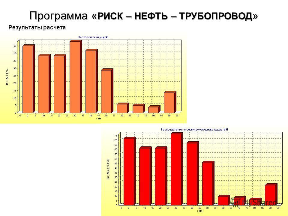 Программа « РИСК – НЕФТЬ – ТРУБОПРОВОД » Результаты расчета
