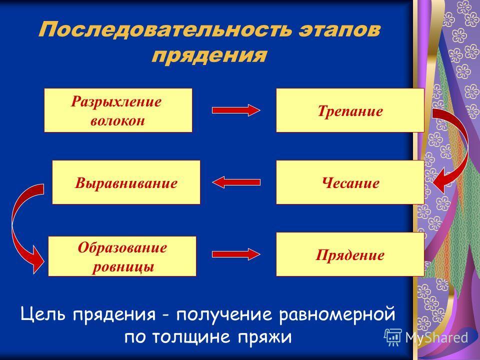 Последовательность этапов прядения Разрыхление волокон Трепание ЧесаниеВыравнивание Прядение Образование ровницы Цель прядения - получение равномерной по толщине пряжи