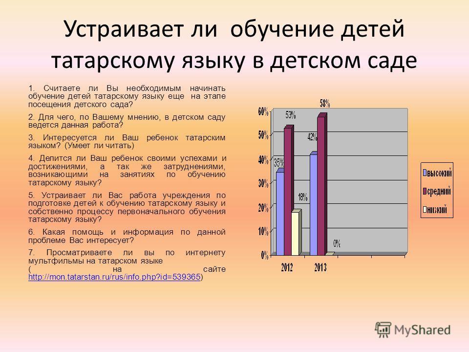 Устраивает ли обучение детей татарскому языку в детском саде 1. Считаете ли Вы необходимым начинать обучение детей татарскому языку еще на этапе посещения детского сада? 2. Для чего, по Вашему мнению, в детском саду ведется данная работа? 3. Интересу