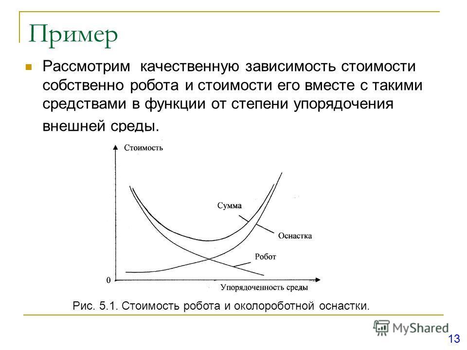 Пример Рассмотрим качественную зависимость стоимости собственно робота и стоимости его вместе с такими средствами в функции от степени упорядочения внешней среды. Рис. 5.1. Стоимость робота и околороботной оснастки. 13