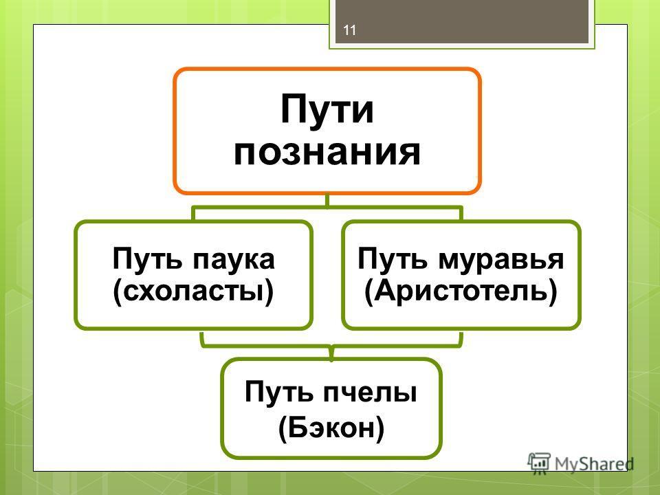 Пути познания Путь паука (схоласты) Путь муравья (Аристотель) 11 Путь пчелы (Бэкон)