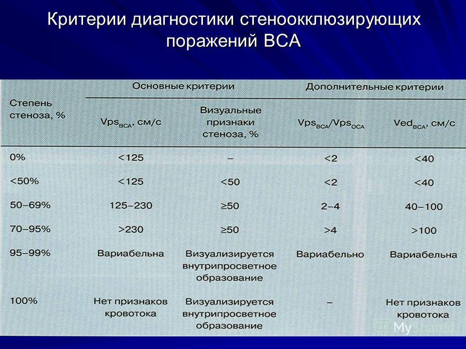 Критерии диагностики стеноокклюзирующих поражений ВСА