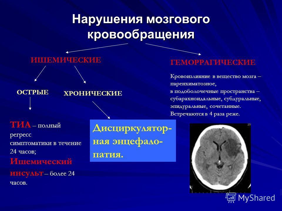 Нарушения мозгового кровообращения ИШЕМИЧЕСКИЕ ГЕМОРРАГИЧЕСКИЕ ОСТРЫЕ ХРОНИЧЕСКИЕ ТИА – полный регресс симптоматики в течение 24 часов; Ишемический инсульт – более 24 часов. Дисциркулятор- ная энцефало- патия. Кровоизлияние в вещество мозга – паренхи
