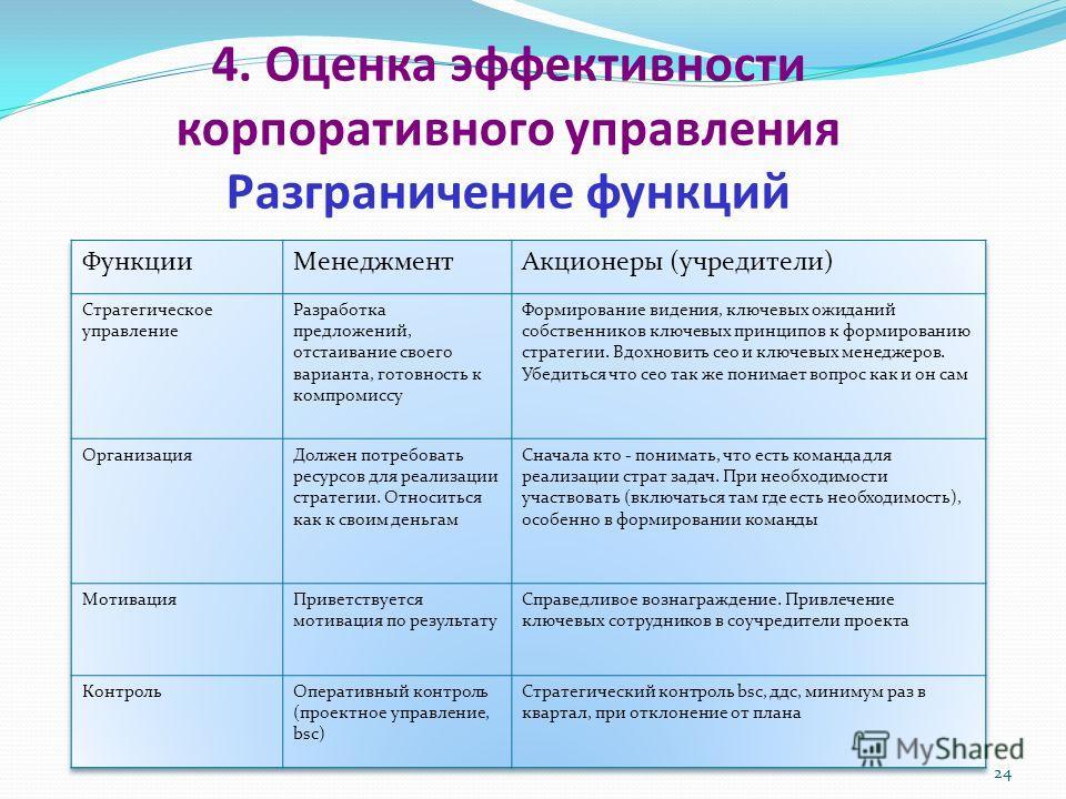 24 4. Оценка эффективности корпоративного управления Разграничение функций