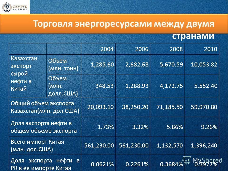 Торговля энергоресурсами между двумя странами 2004200620082010 Казахстан экспорт сырой нефти в Китай Объем (млн. тонн) 1,285.602,682.685,670.5910,053.82 Объем (млн. долл.США) 348.531,268.934,172.755,552.40 Общий объем экспорта Казахстан(млн. дол.США)