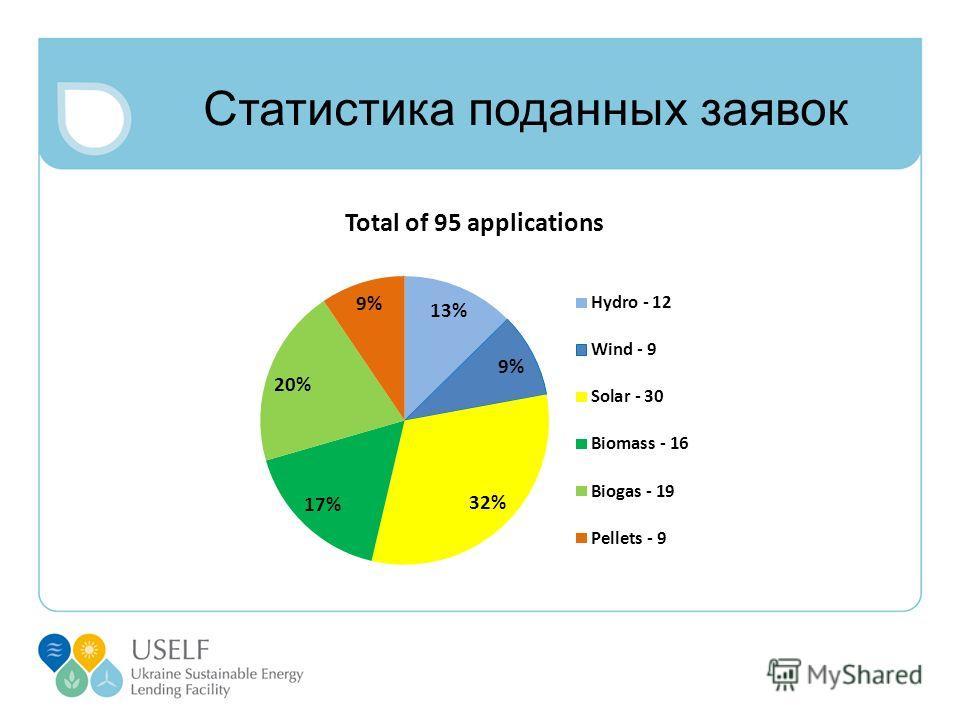 Статистика поданных заявок