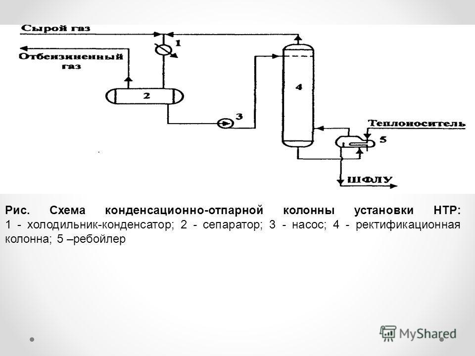 Рис. Схема конденсационно-отпарной колонны установки НТР: 1 - холодильник-конденсатор; 2 - сепаратор; 3 - насос; 4 - ректификационная колонна; 5 –ребойлер