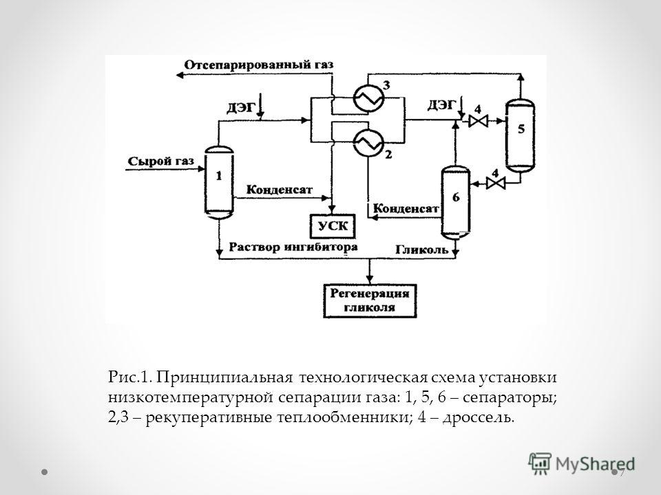 7 Рис.1. Принципиальная технологическая схема установки низкотемпературной сепарации газа: 1, 5, 6 – сепараторы; 2,3 – рекуперативные теплообменники; 4 – дроссель.