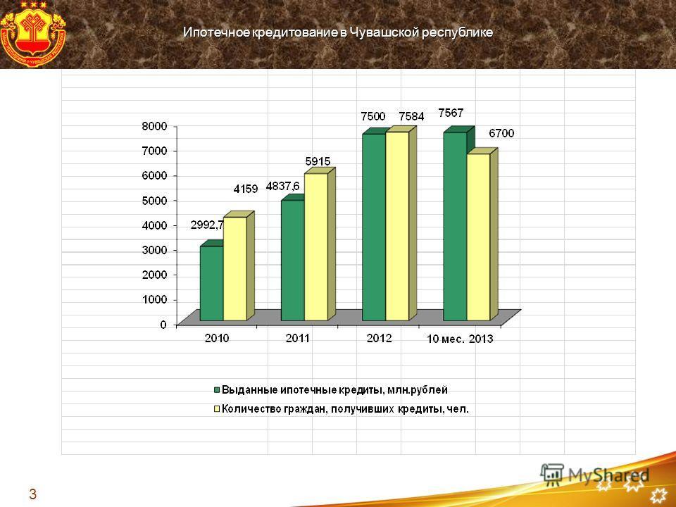 Ипотечное кредитование в Чувашской республике 3