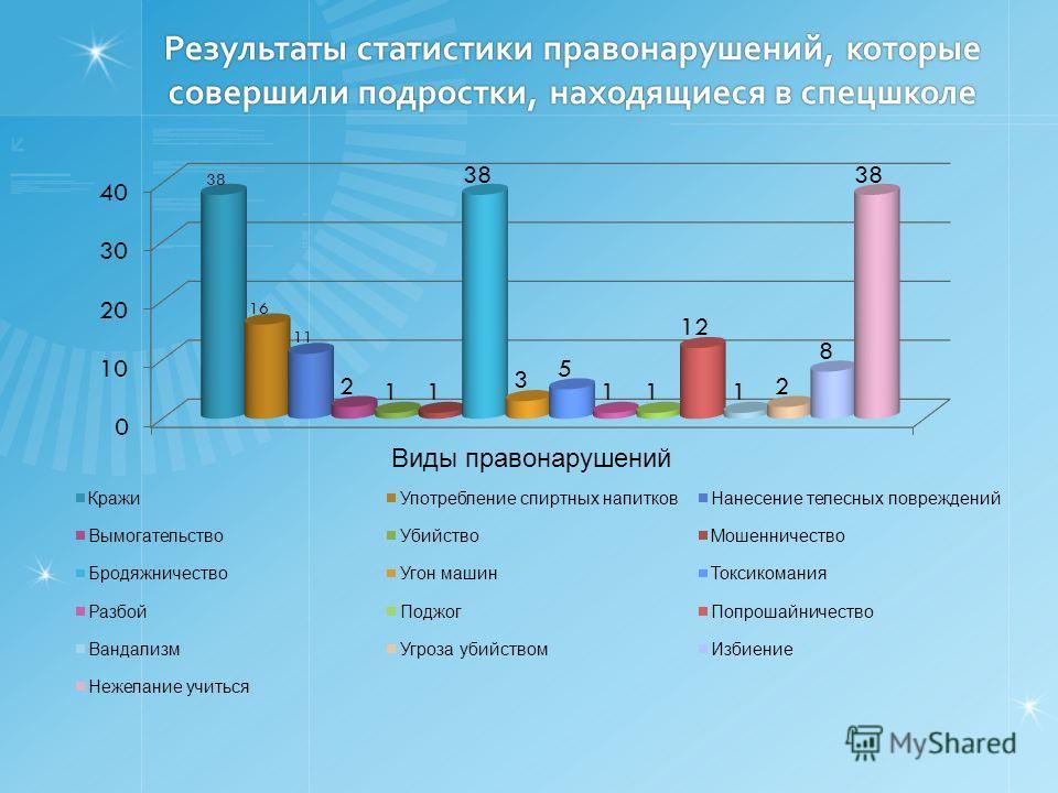 Результаты статистики правонарушений, которые совершили подростки, находящиеся в спецшколе