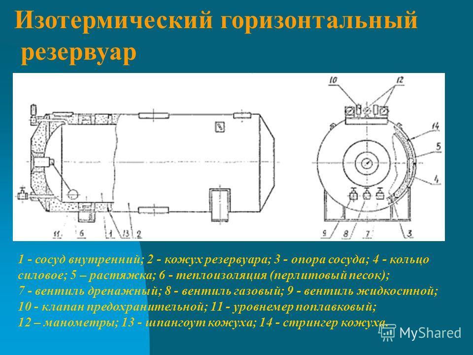 1 - сосуд внутренний; 2 - кожух резервуара; 3 - опора сосуда; 4 - кольцо силовое; 5 – растяжка; 6 - теплоизоляция (перлитовый песок); 7 - вентиль дренажный; 8 - вентиль газовый; 9 - вентиль жидкостной; 10 - клапан предохранительной; 11 - уровнемер по
