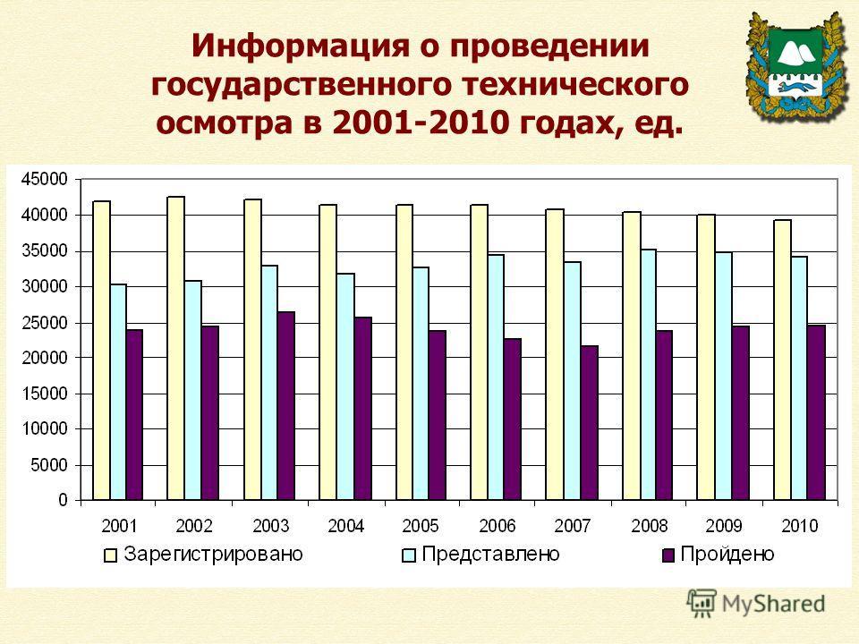 Информация о проведении государственного технического осмотра в 2001-2010 годах, ед.