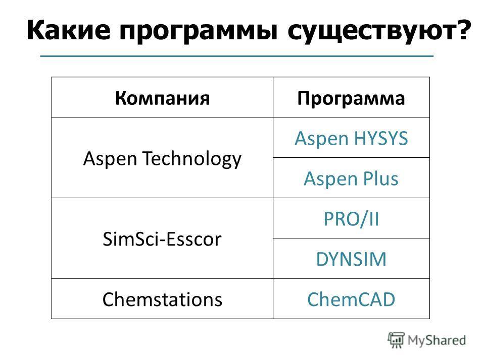 Какие программы существуют? КомпанияПрограмма Aspen Technology Aspen HYSYS Aspen Plus SimSci-Esscor PRO/II DYNSIM ChemstationsChemCAD
