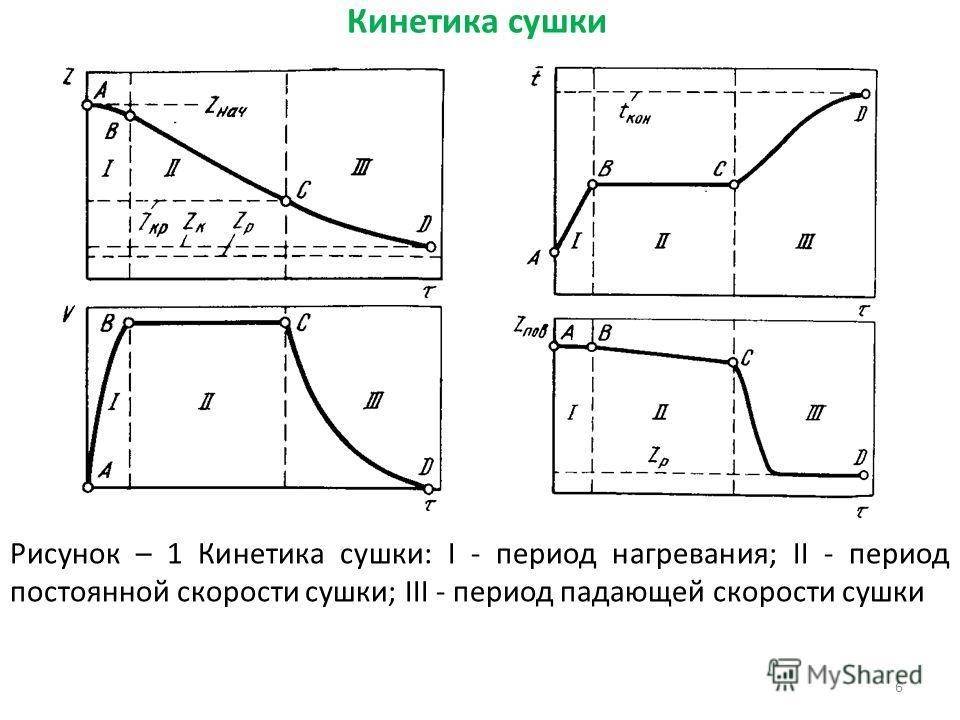 Кинетика сушки 6 Рисунок – 1 Кинетика сушки: I - период нагревания; II - период постоянной скорости сушки; III - период падающей скорости сушки