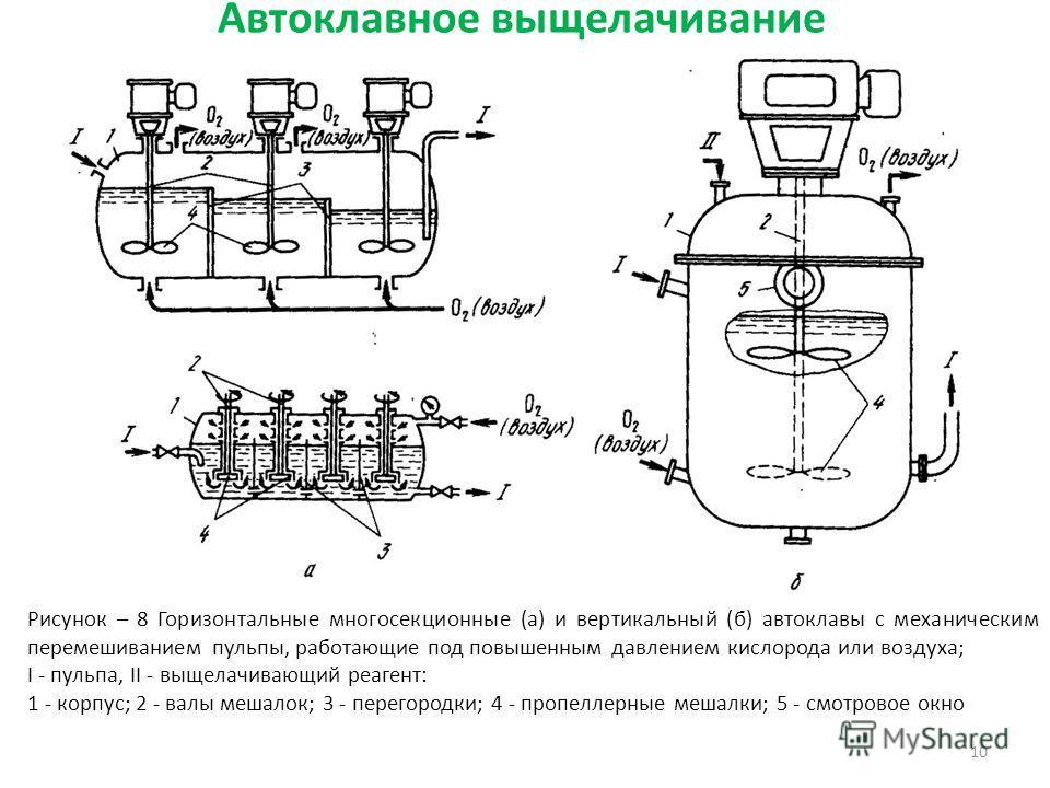 10 Рисунок – 8 Горизонтальные многосекционные (а) и вертикальный (б) автоклавы с механическим перемешиванием пульпы, работающие под повышенным давлением кислорода или воздуха; I - пульпа, II - выщелачивающий реагент: 1 - корпус; 2 - валы мешалок; 3 -