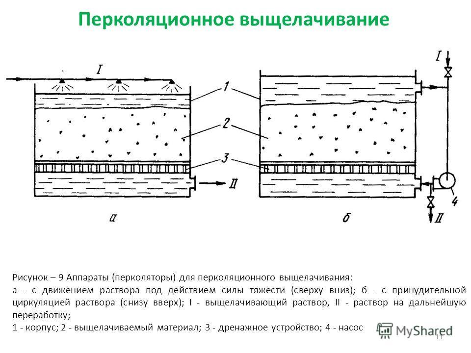 11 Рисунок – 9 Аппараты (перколяторы) для перколяционного выщелачивания: а - с движением раствора под действием силы тяжести (сверху вниз); б - с принудительной циркуляцией раствора (снизу вверх); I - выщелачивающий раствор, II - раствор на дальнейшу
