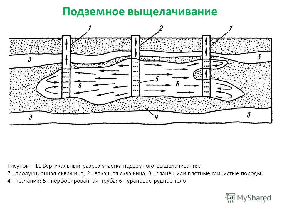 13 Рисунок – 11 Вертикальный разрез участка подземного выщелачивания: 7 - продукционная скважина; 2 - закачная скважина; 3 - сланец или плотные глинистые породы; 4 - песчаник; 5 - перфорированная труба; 6 - урановое рудное тело Подземное выщелачивани