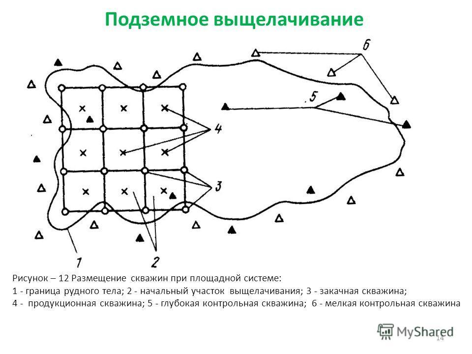 14 Рисунок – 12 Размещение скважин при площадной системе: 1 - граница рудного тела; 2 - начальный участок выщелачивания; 3 - закачная скважина; 4 - продукционная скважина; 5 - глубокая контрольная скважина; 6 - мелкая контрольная скважина Подземное в