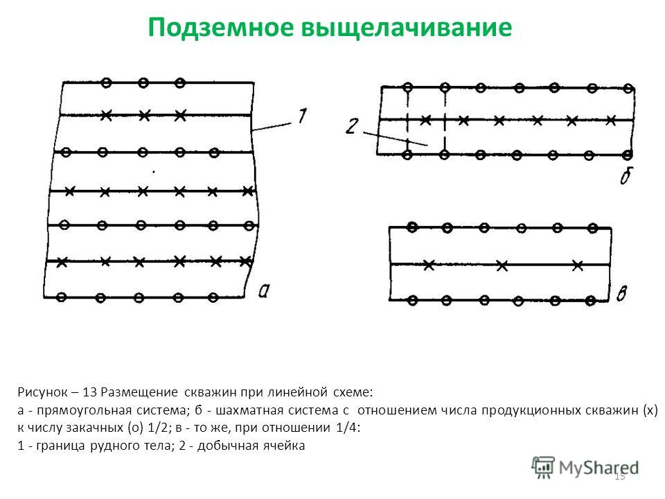15 Рисунок – 13 Размещение скважин при линейной схеме: а - прямоугольная система; б - шахматная система с отношением числа продукционных скважин (х) к числу закачных (о) 1/2; в - то же, при отношении 1/4: 1 - граница рудного тела; 2 - добычная ячейка