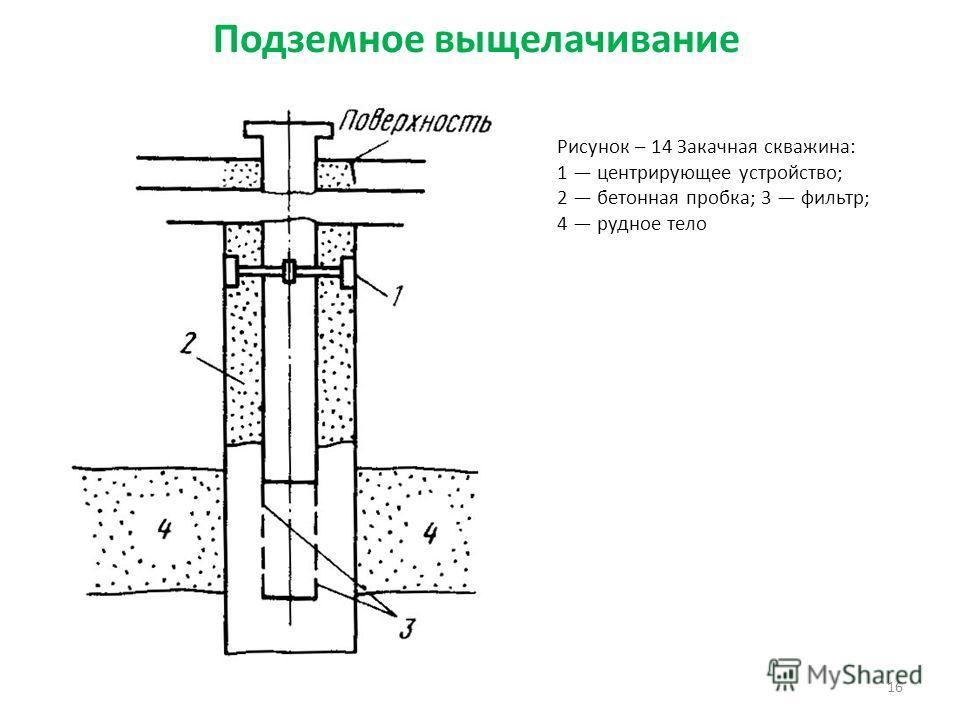 16 Рисунок – 14 Закачная скважина: 1 центрирующее устройство; 2 бетонная пробка; 3 фильтр; 4 рудное тело Подземное выщелачивание