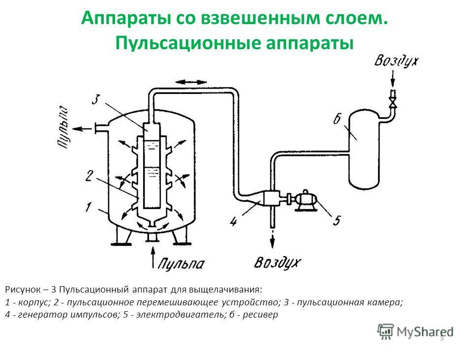 5 Рисунок – 3 Пульсационный аппарат для выщелачивания: 1 - корпус; 2 - пульсационное перемешивающее устройство; 3 - пульсационная камера; 4 - генератор импульсов; 5 - электродвигатель; б - ресивер Аппараты со взвешенным слоем. Пульсационные аппараты