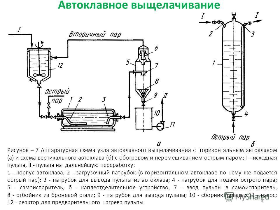 9 Рисунок – 7 Аппаратурная схема узла автоклавного выщелачивания с горизонтальным автоклавом (а) и схема вертикального автоклава (б) с обогревом и перемешиванием острым паром; I - исходная пульпа, II - пульпа на дальнейшую переработку: 1 - корпус авт