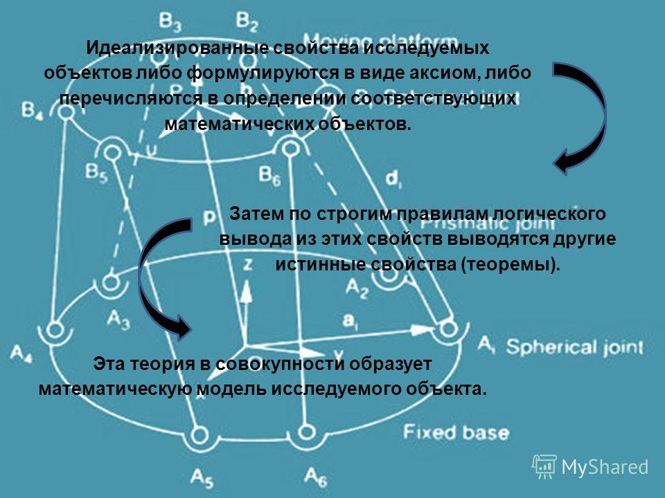 Эта теория в совокупности образует математическую модель исследуемого объекта. Идеализированные свойства исследуемых объектов либо формулируются в виде аксиом, либо перечисляются в определении соответствующих математических объектов. Затем по строгим