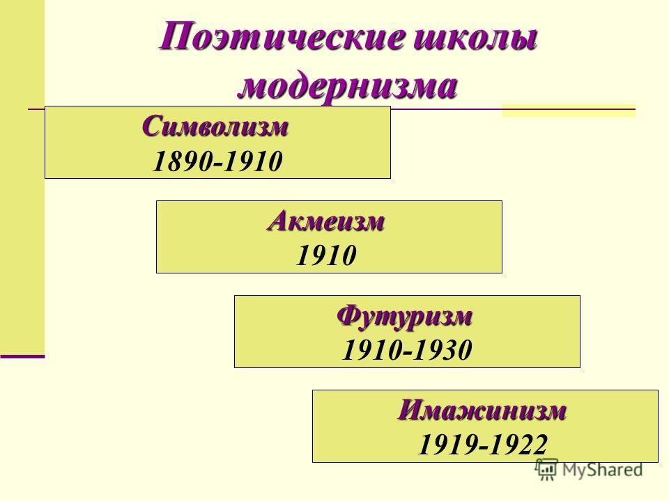 Поэтические школы модернизма Символизм 1890-1910 Акмеизм 1910 Футуризм 1910-1930 Имажинизм 1919-1922