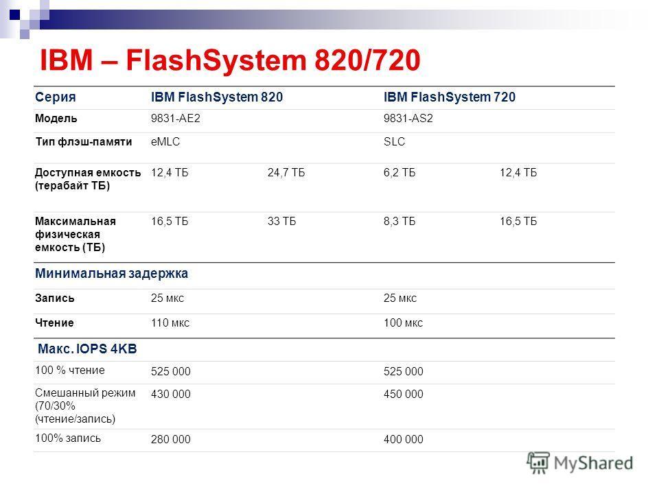 IBM – FlashSystem 820/720 СерияIBM FlashSystem 820IBM FlashSystem 720 Модель9831-AE29831-AS2 Тип флэш-памятиeMLCSLC Доступная емкость (терабайт ТБ) 12,4 ТБ24,7 ТБ6,2 ТБ12,4 ТБ Максимальная физическая емкость (ТБ) 16,5 ТБ33 ТБ8,3 ТБ16,5 ТБ Минимальная