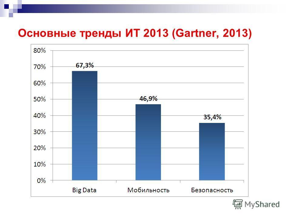 Основные тренды ИТ 2013 (Gartner, 2013)