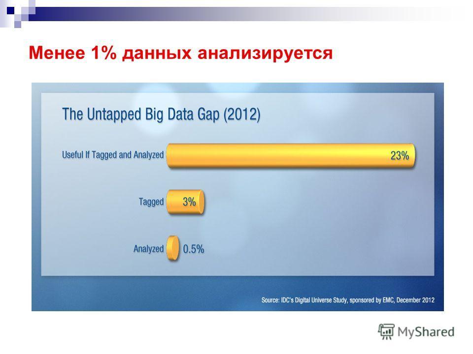 Менее 1% данных анализируется