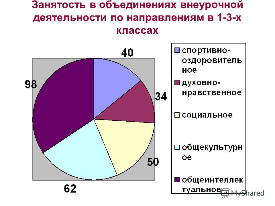 Занятость в объединениях внеурочной деятельности по направлениям в 1-3-х классах