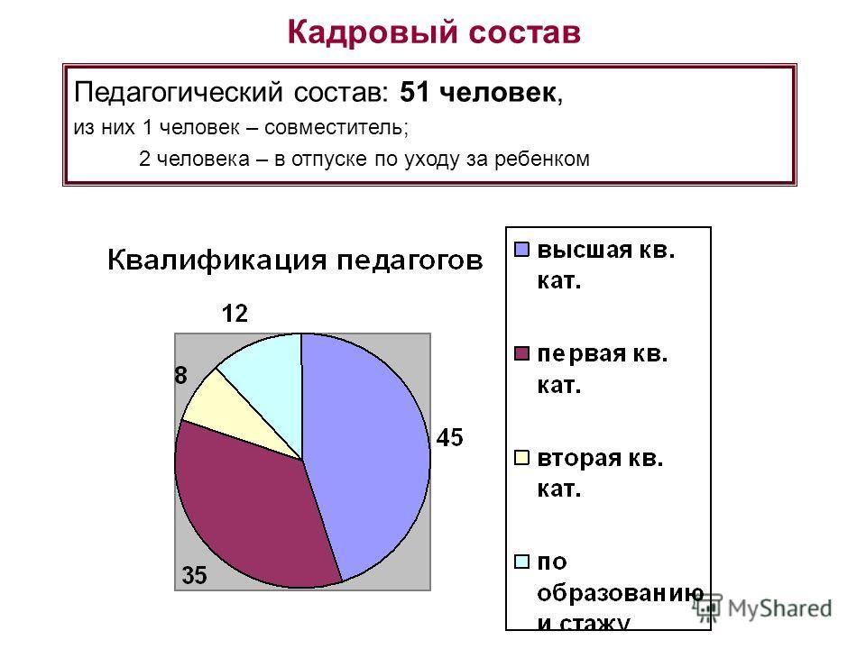 Кадровый состав Педагогический состав: 51 человек, из них 1 человек – совместитель; 2 человека – в отпуске по уходу за ребенком
