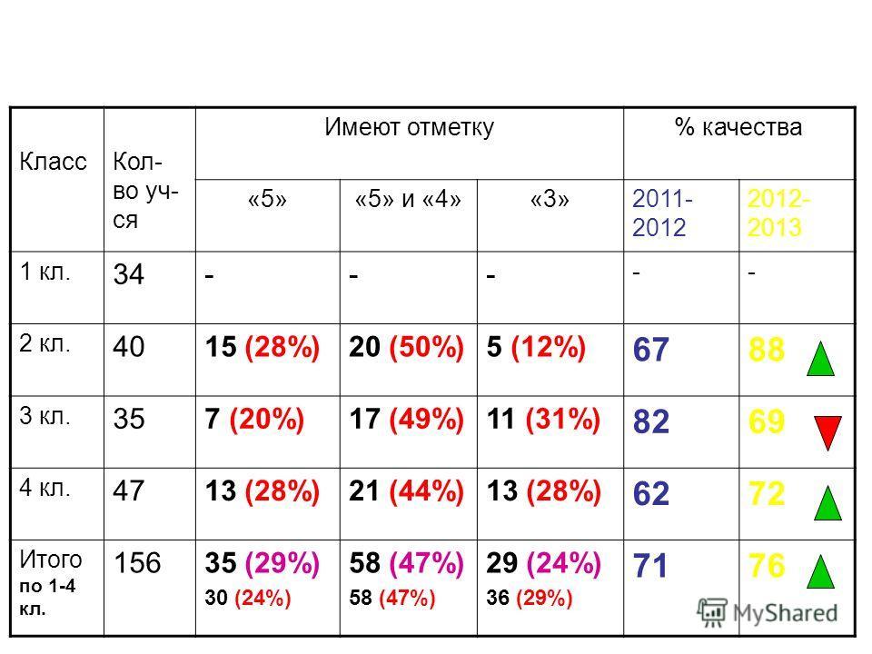 Итоги успеваемости обучающихся гимназии за 2012 – 2013 учебный год КлассКол- во уч- ся Имеют отметку% качества «5»«5» и «4»«3»2011- 2012 2012- 2013 1 кл. 34--- -- 2 кл. 4015 (28%)20 (50%)5 (12%) 6788 3 кл. 357 (20%)17 (49%)11 (31%) 8269 4 кл. 4713 (2