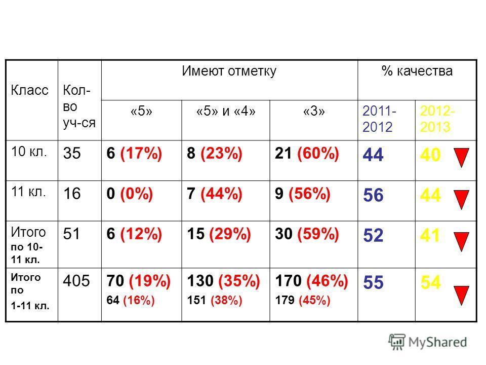 Итоги успеваемости обучающихся гимназии за 2012 – 2013 учебный год КлассКол- во уч-ся Имеют отметку% качества «5»«5» и «4»«3»2011- 2012 2012- 2013 10 кл. 356 (17%)8 (23%)21 (60%) 4440 11 кл. 160 (0%)7 (44%)9 (56%) 5644 Итого по 10- 11 кл. 516 (12%)15